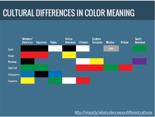 Onoma Cultural Diferences in Color Meaning